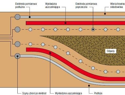 Przekrój uszczelnionej obudowy składowiska odpadów specjalnych z krzyżującymi się elektrodami do punktowych pomiarów elektroizolacji wykładzin uszczelniających PEHD