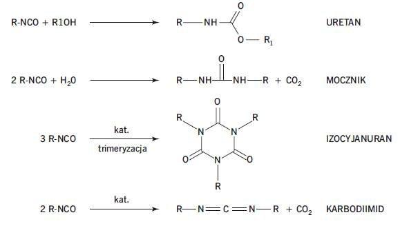 Rys. 1. Główne reakcje w piankach sztywnych PIR