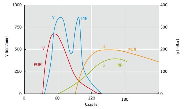Rys. 2. Zależność szybkości wzrostu (V) oraz ciśnienia w piance (p) od czasu reakcji pianek PIR i PUR