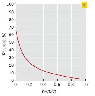 Rys. 3. Zależność kruchości pianek poliuretanowo-izocyjanurowych od indeksu izocyjanianowego NCO/OH