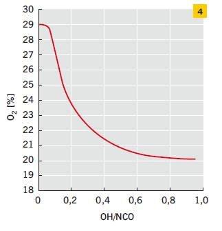 Rys. 4. Zależność palności mierzonej metodą wskaźnika tlenowego od indeksu izocyjanianowego