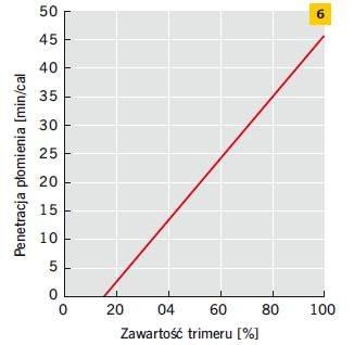 Rys. 6. Penetracja ognia w funkcji zawartości trimeru