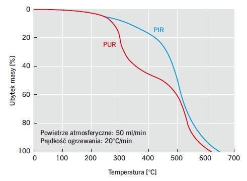Krzywe termograwimetryczne pianek poliuretanowych (PUR) i pianek poliizocyjanurowych (PIR)