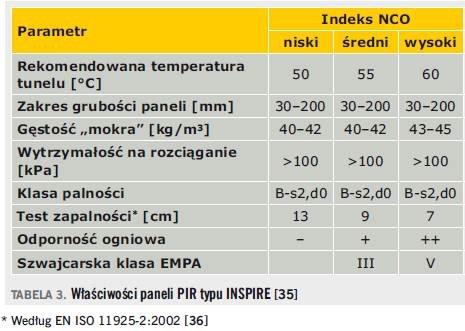 Właściwości paneli PIR typu INSPIRE