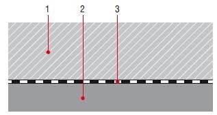 Rys. 2. Podkład oddzielony: 1 – podkład podłogowy, 2 – podłoże nośne, 3 – warstwa izolacji przeciwwilgociowej