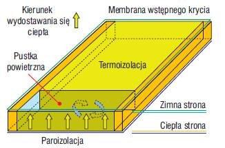 Rys. 2. Takie pustki powietrzne są mostkami cieplnymi, ponieważ duża różnica temperatur między paroizolacją a warstwą wstępną (MWK) jest przyczyną konwekcyjnego przekazywania ciepła między tymi dwiema warstwami. Rysunek ilustruje problem z fot. 6-8.