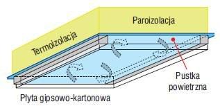 Rys. 3. Schemat pokazuje korzystne działanie pustki powietrznej usytuowanej między płytą gipsowo-kartonową i paroizolacją. W tym miejscu działa ona jako warstwa buforowa, wyrównująca i kumulująca nadmiary pary wodnej.