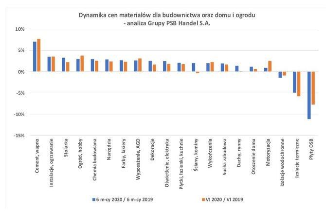 Ceny materiałów budowlanych w czerwcu 2020 r. PSB
