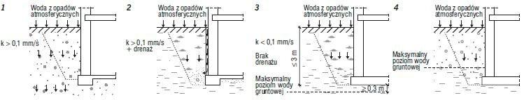 Rys. 1–4. Obciążenie fundamentów: wilgocią (1), niezalegającą wodą opadową (2), zalegającą wodą opadową (3) oraz wodą opadową (4)