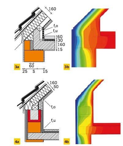 Rys. 3–4. Detal mostków termicznych dachu skośnego wraz z modelem 2D – poddasze użytkowe (3a, b: fRsi,o > 0,88, fRsi,u > 0,86; 4a, b: fRsi,o > 0,93, fRsi,u > 0,83)