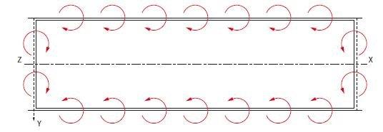 Rys. 3. Moment zginający równomiernie rozłożony wzdłuż krawędzi płyty warstwowej.