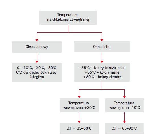 Rys. 4. Zależność między kolorem okładziny zewnętrznej a różnicą temperatur między okładzinami