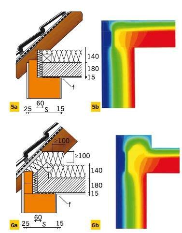 Rys. 5–6. Detal mostków termicznych dachu skośnego – poddasze nieużytkowe (5a, b: fRsi > 0,82; 6a, b: fRsi > 0,82)