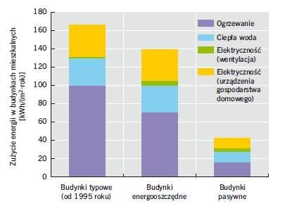 Rys. 1. Średnie zużycie energii w niemieckich budynkach mieszkalnych
