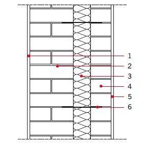 Rys. 2. Schemat ściany trójwarstwowej (szczelinowej); 1 – tynk wewnętrzny, 2 – część konstrukcyjna, 3 – ocieplenie, 4 – część elewacyjna, 5 – tynk zewnętrzny, 6 – kotwa stalowa