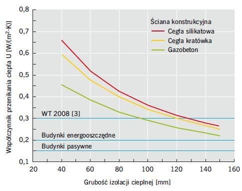 Rys. 3. Izolacyjność termiczna przykładowych ścian szczelinowych