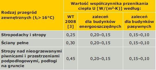 Tabela 1. Wartość współczynnika przenikania ciepła U przegród zewnętrznych budynków mieszkalnych według rozporządzenia w sprawie warunków technicznych oraz zaleceń dotyczących budynków energooszczędnych i pasywnych