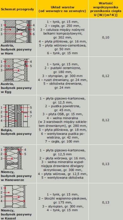 Tabela 2. Ściany zewnętrzne w przykładowych budynkach pasywnych