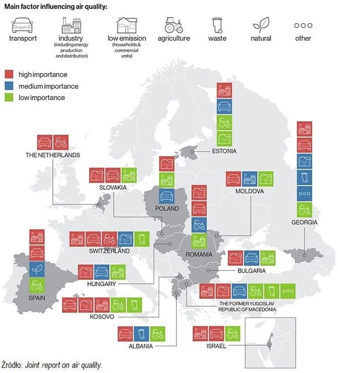 Źródła zanieczyszczenia powietrza w krajach uczestniczących w audycie międzynarodowym