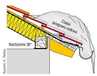 Rys. 2. Mechanizm powstawania czapy śniegowo-lodowej. Okap jest najzimniejszą częścią dachu i dlatego w dzień topniejący na połaci śnieg tworzy wodę zatrzymującą się na śniegu zalegającym na okapie. W nocy woda zamarza, a w dzień przedostaje się pod pokr.