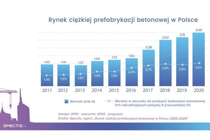 Rośnie wartość rynku prefabrykacji betonowej Spectis