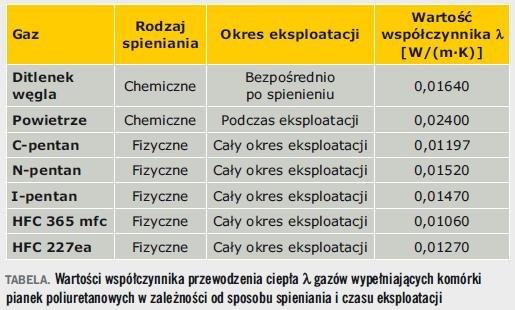 Tabela. Wartości współczynnika przewodzenia ciepła gazów wypełniających komórki pianek poliuretanowych w zależności od sposobu spieniania i czasu eksploatacji