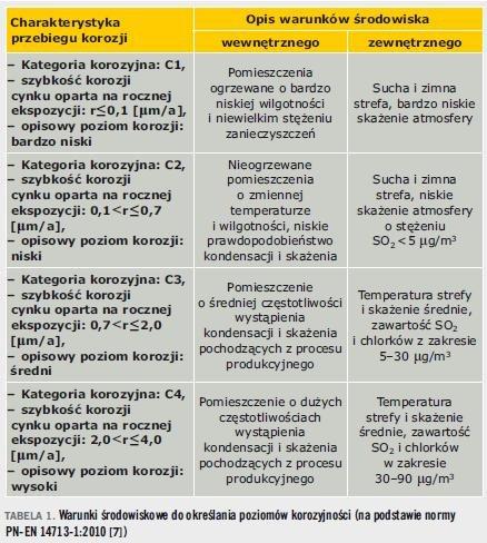 Tabela 1. Warunki środowiskowe do określania poziomów korozyjności (na podstawie normy PN-EN 14713-1:2010 [7])