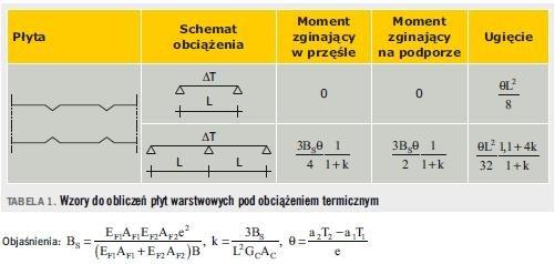 Tabela 1. Wzory do obliczeń płyt warstwowych pod obciążeniem termicznym