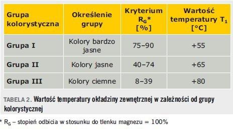 Tabela 2. Wartość temperatury okładziny zewnętrznej w zależności od grupy kolorystycznej * RG – stopień odbicia w stosunku do tlenku magnezu = 100%