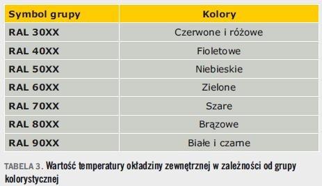 Tabela 3. Wartość temperatury okładziny zewnętrznej w zależności od grupy kolorystycznej