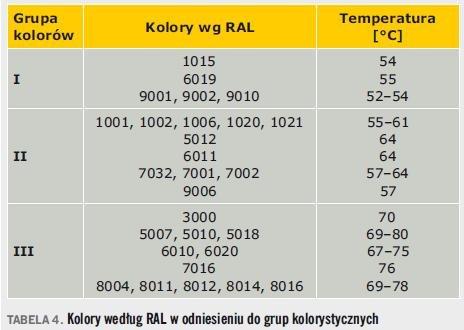 Tabela 4. Kolory według RAL w odniesieniu do grup kolorystycznych