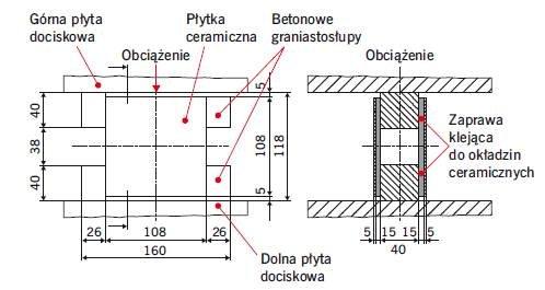 Rys. 1. Badanie odkształcalności poprzecznej według nieobowiązującej już normy DIN 18156-3 [7]