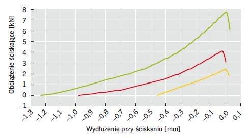 Rys. 2. Wykres odkształcalności poprzecznej trzech klejów C2 badanych według normy DIN 18156-3 [7]