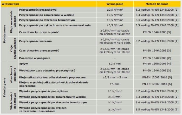 Tabela 1. Wymagania stawiane cementowym zaprawom klejącym według normy PN-EN 12004:2008 [1]