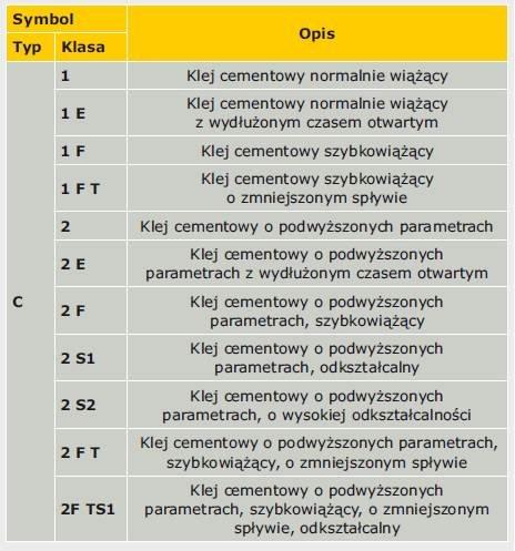Tabela 2. Klasyfikacja i oznaczenie cementowych klejów do płytek według PN-EN 12004:2008 [1]