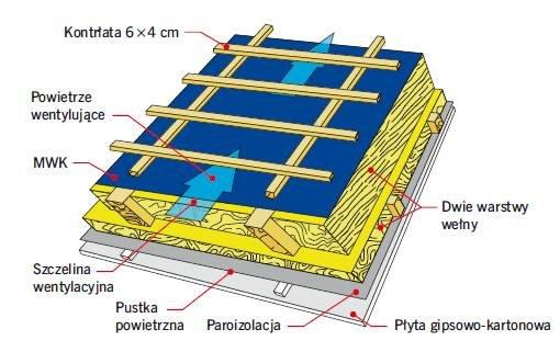 Rys. 1. Schemat działania dachu z takimi materiałami, jakich użyto do budowy badanego dachu. Zamontowanie MWK wymaga sprawnego funkcjonowania szczeliny wentylacyjnej, którą tworzą kontrłaty. W tym dachu ten warunek nie jest spełniony – kalenica jest zamk.