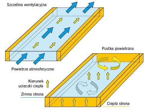 Rys. 3. Schemat przedstawiający zasadniczą różnicę między szczeliną wentylacyjną a pustką powietrzną. Gdy zatkany jest wylot lub nie ma wlotu do szczeliny wentylacyjnej, zmienia się jej funkcja. Zamiast wyprowadzać parę wodną, gromadzi ją w zamkniętym po.