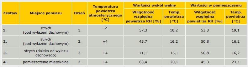 Tabela 1. Zestawy pomiarów porównawczych wilgotności powietrza na poddaszu