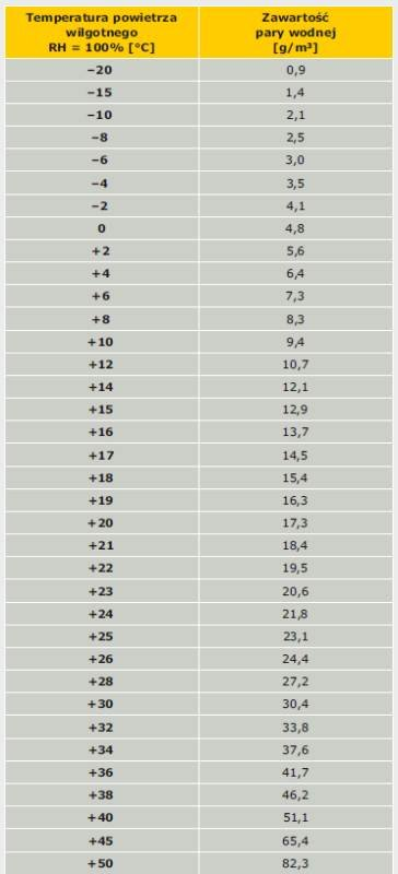 Tabela 2. Zawartość pary wodnej w zależności od temperatury powietrza wilgotnego (RH = 100%)