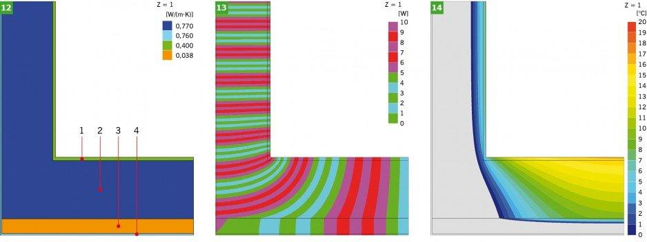 RYS. 12-14. Model obliczeniowy oraz wyniki symulacji komputerowej złącza (wariant IV – narożnik ściany zewnętrznej z cegły pełnej, z ociepleniem od zewnątrz, jedna gałąź): model obliczeniowy (12), linie strumieni cieplnych - adiabaty (13), rozkład temperatur - izotermy (14)