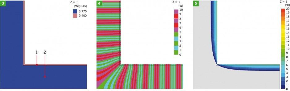 RYS. 3-5. Model obliczeniowy oraz wyniki symulacji komputerowej złącza (wariant I – narożnik ściany zewnętrznej z cegły pełnej, bez ocieplenia): model obliczeniowy (3), linie strumieni cieplnych – adiabaty (4), rozkład temperatur – izotermy (5).