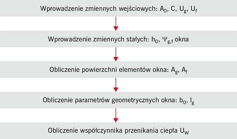 RYS. 1. Schemat blokowy wyliczania współczynnika przenikania ciepła okien w budynkach mieszkalnych; rys. archiwa autorów (W. Jezierski, J. Borowska)