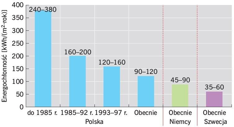 RYS. 1. Porównanie energochłonności w wybranych krajach europejskich; rys. [1]