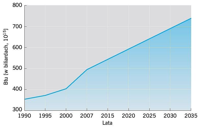 RYS. 2. Prognoza wzrostu zapotrzebowania na energię na świecie przy obecnych warunkach; rys. [1]