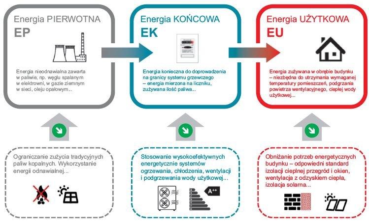 RYS. 3. Charakterystyka podstawowych wskaźników w zakresie oszczędności energii w budynkach; rys. [2]