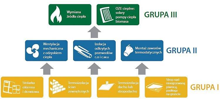 RYS. 4. Podział działań termomodernizacyjnych na grupy; rys. [6]