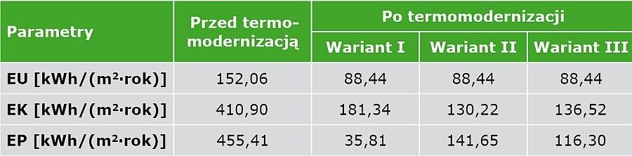 TABELA 2. Wyniki obliczeń parametrów charakterystyki energetycznej budynku jednorodzinnego po termomodernizacji w zróżnicowanych wariantach – opracowanie własne na podstawie [10]