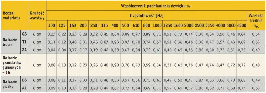 Tabela. Zestawienie własności pochłaniających wybranych materiałów porowatych