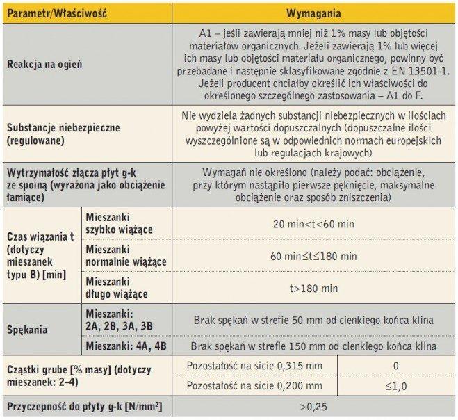 Tabela 2. Wymagania dotyczące mas szpachlowych według normy PN-EN 13963:2008 [3]