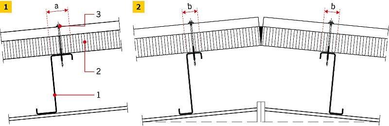 RYS. 1-2. Przykład oparcia płyt warstwowych na podporach pośrednich (1) i skrajnych (2). Objaśnienia: a ≥ 60 mm, b ≥ 40 mm, 1 - płatew stalowa, 2 - płyta dachowa, 3 - łącznik; rys.: cdn.ruukki.com/docs